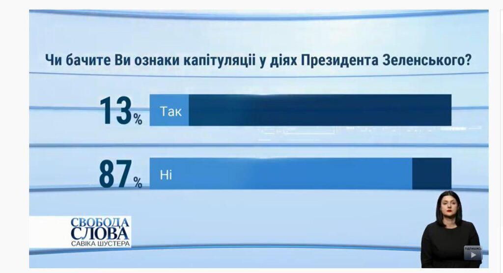 Страна капитулирует? Украинцы дали четкую оценку политике Зеленского