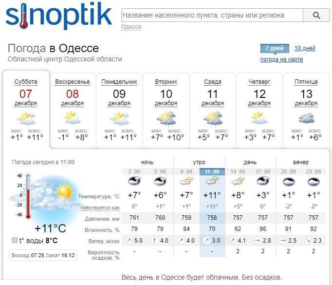 Прогноз погоди в Одесі