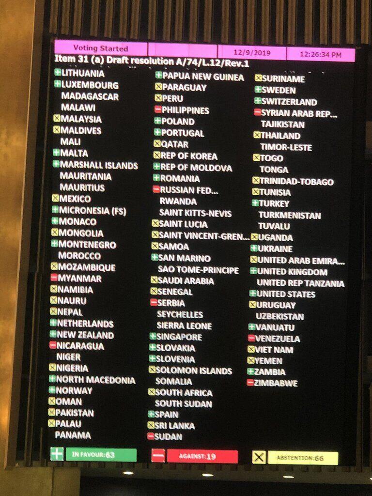 Хто голосував проти резолюції щодо Криму