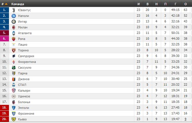 23-й тур чемпионата Италии: результаты и таблица