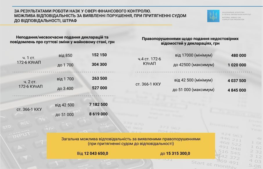 В Украине чиновники скрыли от деклараций свыше 8 млрд