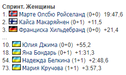 Украинка вошла в топ-10 спринтерской гонки Кубка мира