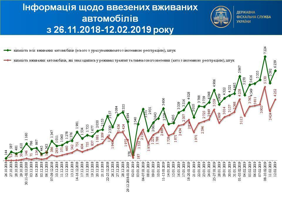 """В Україні знижки на розмитнення """"євроблях"""" добігають кінця"""