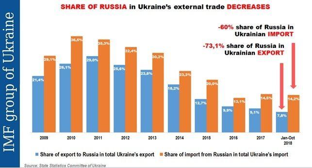 Торговля Украины с Россией: ошибка или правильный выбор