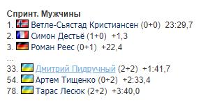 """Капитан сборной Украины """"застрелился"""" на Кубке мира"""