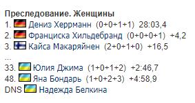 Українські біатлоністки провалили пасьют КС в США