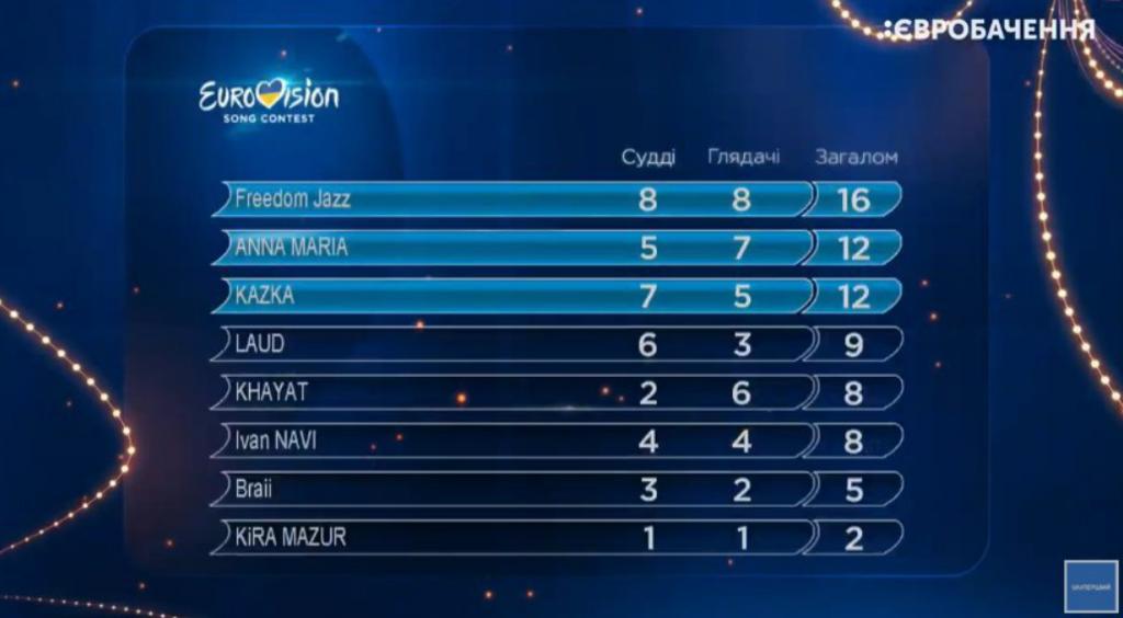 Турнирная таблица второго полуфинала Нацотбора на Евровидение