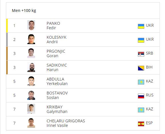 Украина сделала золотой дубль на European Open по дзюдо