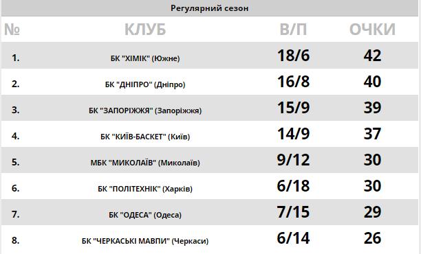 """Суперліга Парі-Матч: """"Дніпро"""" здобув перемогу в поєдинку-трилері"""