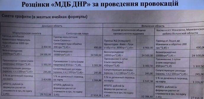У СБУ заявили, що спецслужби РФ нападають на храми