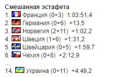 Украина финишировала последней в гонке КМ по биатлону