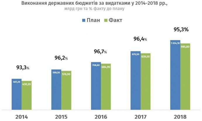 Украина провалила госбюджет-2018: что известно