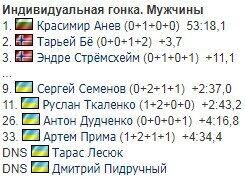 Украинец совершил мини-подвиг на старте ЧЕ по биатлону