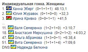 Украинская биатлонистка стала вице-чемпионкой Европы