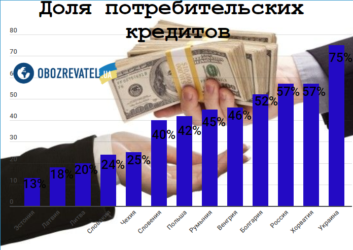 """Бум на кредиты """"до зарплаты"""" в Украине: что грозит"""