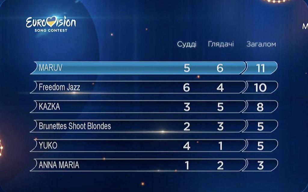 Евровидение-2019: назван представитель Украины
