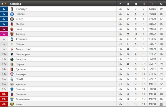 25-й тур чемпіонату Італії: результати і таблиця