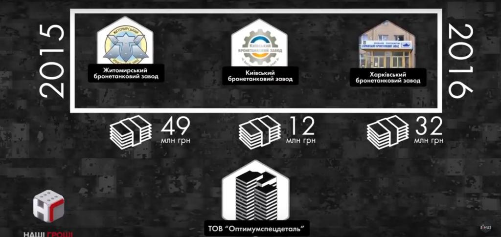 Скандал в оборонке Украины: журналисты назвали топ-чиновников