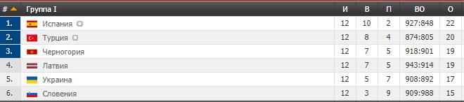 Україна втратила перемогу у кваліфікації КС із баскетболу