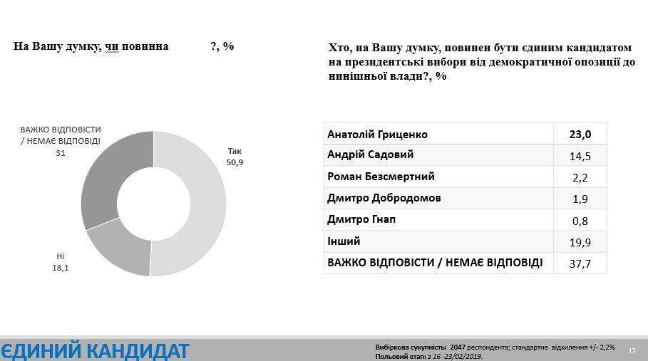 Гриценко может получить 15% на выборах
