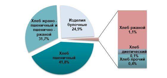 В Україні скоротили виробництво хліба: ціни різко підскочили
