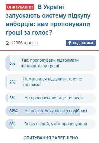 В Украине пытаются подкупить избирателей: детали