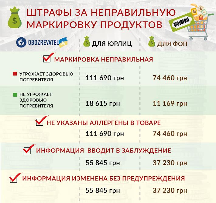 В Україні приберуть з продуктів термін придатності й калорійність: коли чекати