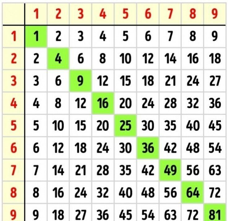Как помочь школьнику выучить таблицу умножения