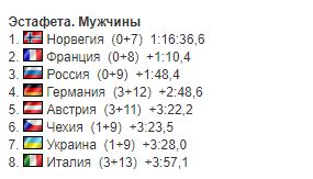 Українці повторили рекорд сезону в естафеті КС із біатлону