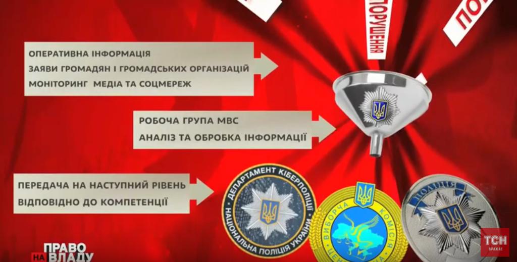 Система фиксации нарушений МВД