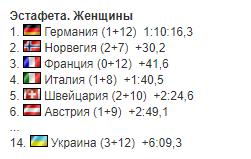 Украинки последними финишировали в эстафете КМ по биатлону