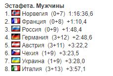 7-й этап КМ по биатлону: результаты