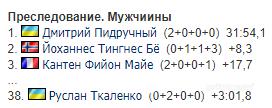 """Впервые в истории! Украина взяла """"золото"""" ЧМ по биатлону"""