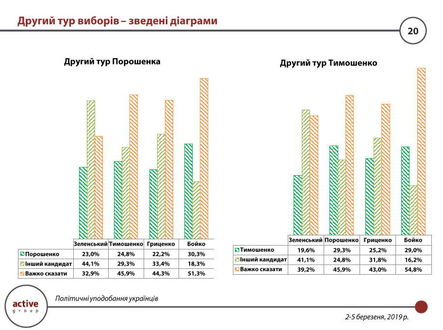 У Порошенко, Тимошенко и Гриценко одинаковые шансы на второй тур: рейтинг