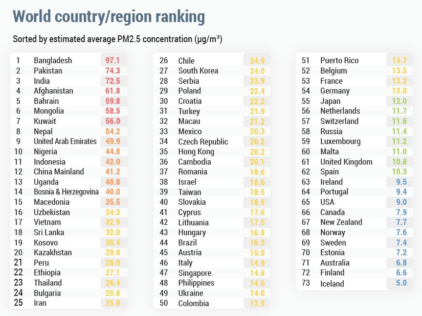 Названы страны с самым чистым воздухом