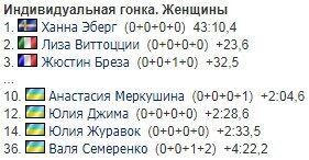 Украинки феерично выступили в гонке ЧМ по биатлону