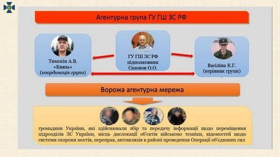 В Украине разоблачили крупную сеть агентов России: все подробности