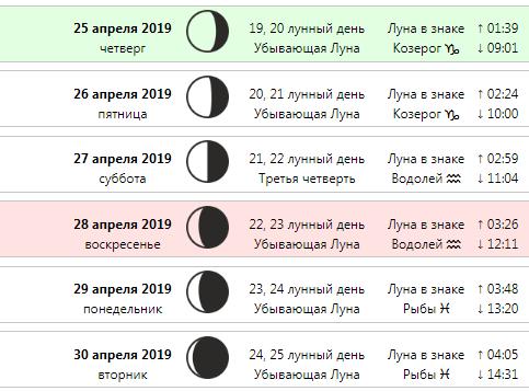 Місячний календар стрижок на квітень-2019