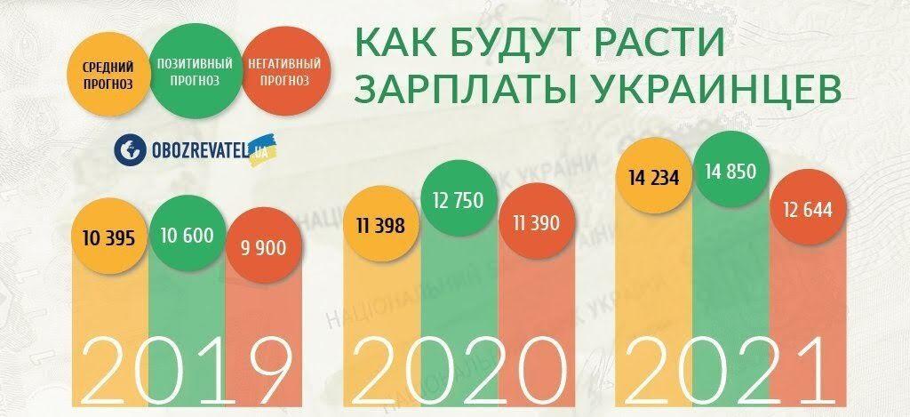 Рева озвучил результаты зарплатной революции в Украине
