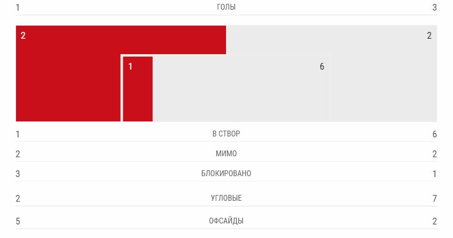 """""""Баварія"""" — """"Ліверпуль"""" —1-3: подробиці 1/8 фіналу ЛЧ"""
