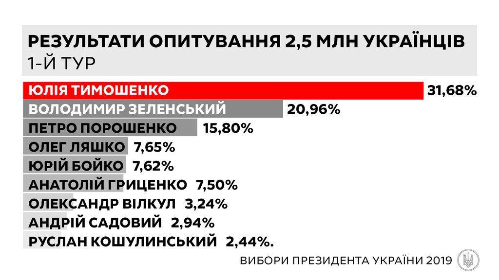 """""""Батьківщина"""" стверджує, що Тимошенко перемагає на виборах президента"""