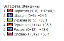 """Неймовірно! Українки завоювали """"бронзу"""" на ЧС з біатлону"""