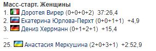 Украинка провалила масс-старт ЧМ по биатлону