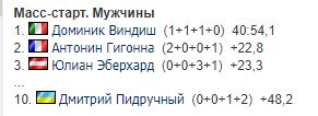 Пидручный вошел в топ-10 в масс-старте ЧМ по биатлону