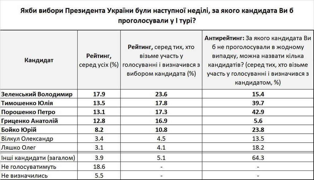 Вибори президента: українці визначили четвірку лідерів