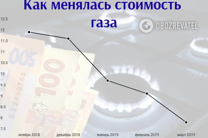 Газ для України подешевшав, а для українців подорожчає: що буде з тарифами
