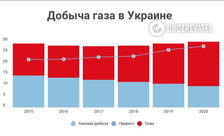 """Прощавай, """"Газпром"""": Україна може стати великим експортером газу"""