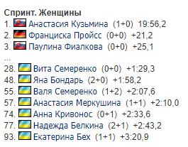 Отказалась от РФ: знаковое событие на КМ по биатлону