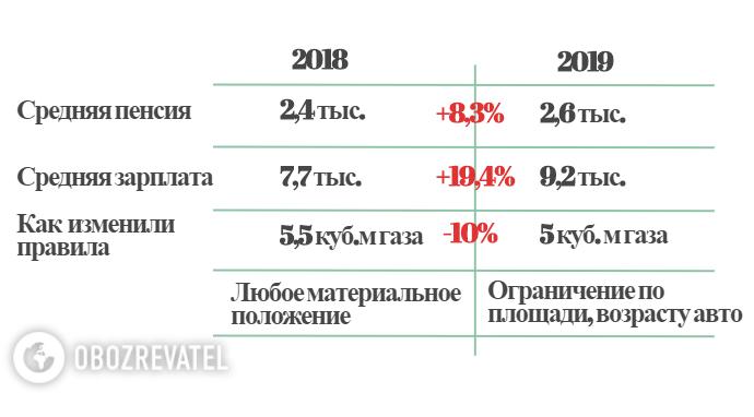 """Революция с субсидиями: кто останется без помощи и кому """"подарят"""" 4 тысячи"""