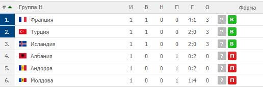 Результаты отбора на Евро-2020 22 марта